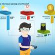 Internauci znają i używają ? wyniki badania MasterCard? ?Polak a nowoczesne technologie płatnicze?