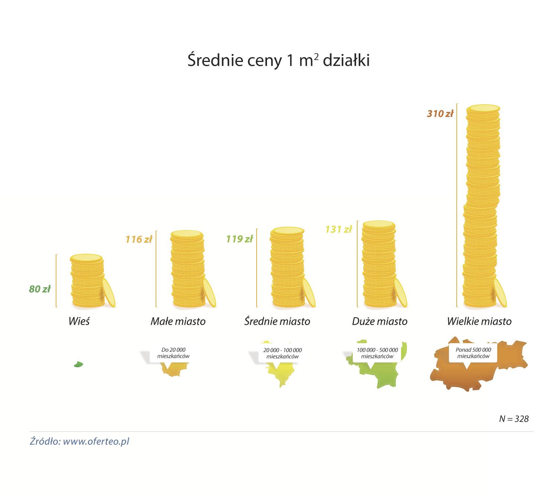 wykres_Srednie-ceny-1-m2-dzialki