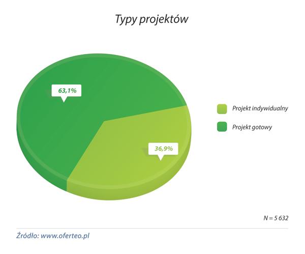 wykres_Typ-projketu