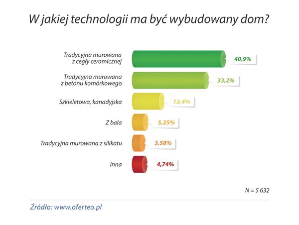 wykres_W-jakiej-technologii-ma-byc-wybudowany-dom